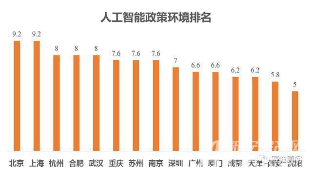 中国人工智能城市15强     政策环境:合肥第三