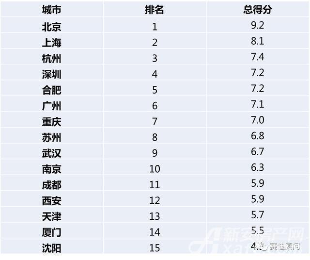 中国人工智能城市15强