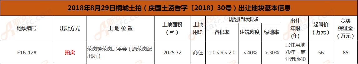 桐城土拍8.29.png