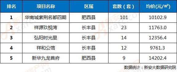 2018年第31周合肥三县楼盘网签成交TOP5排行榜