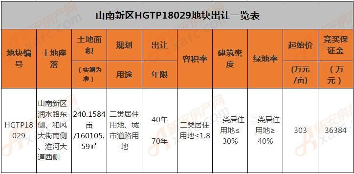 HGTP18029地块详情