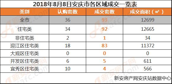 2018年8月8日安庆市各区域成交一览表