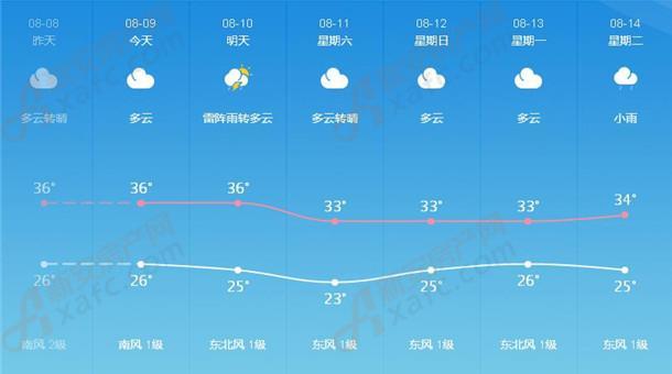 淮北天气示意图