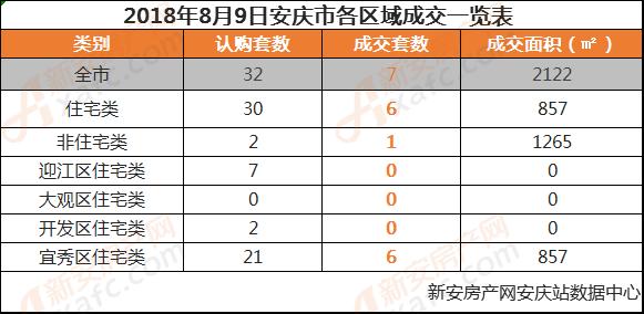 2018年8月9日安庆市各区域成交一览表