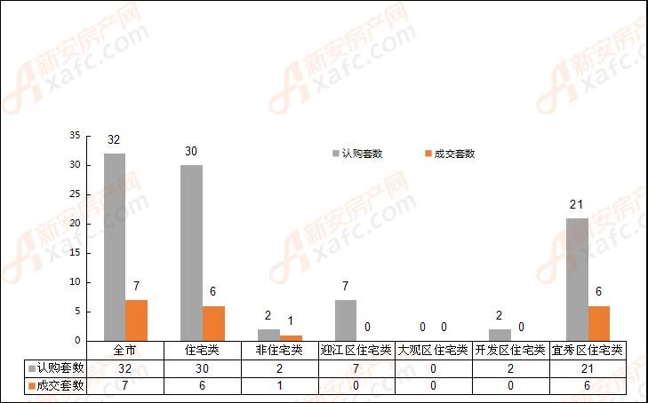 2018年8月9日安庆市各区域成交对比表