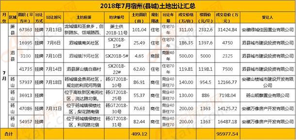 2018年宿州县城成交地块详情