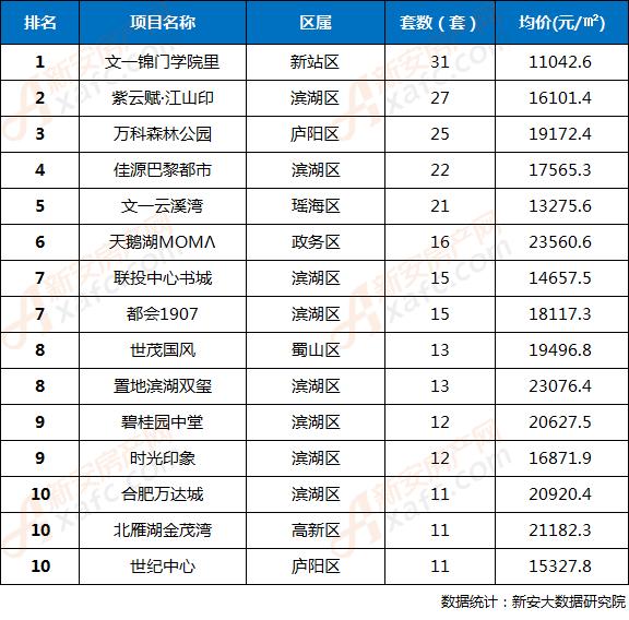 2018年第32周合肥市区楼盘网签成交TOP10排行榜