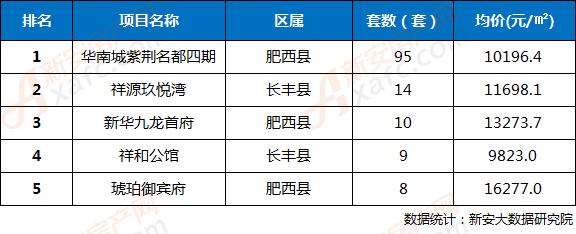 2018年第32周合肥三县楼盘网签成交TOP5排行榜