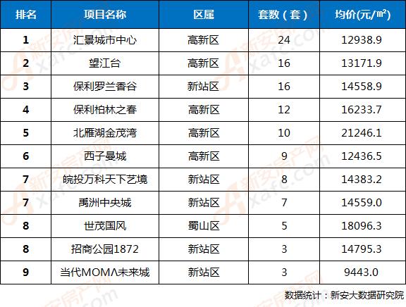2018年第33周合肥市区楼盘网签成交TOP9排行榜