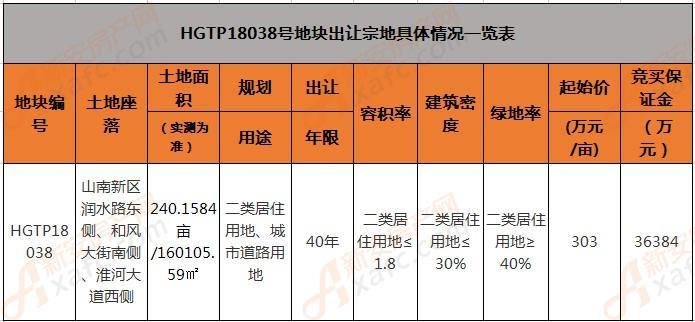 淮南HGTP18038号地块出让一览表