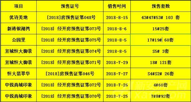 2018年8月市区共取得4次预售