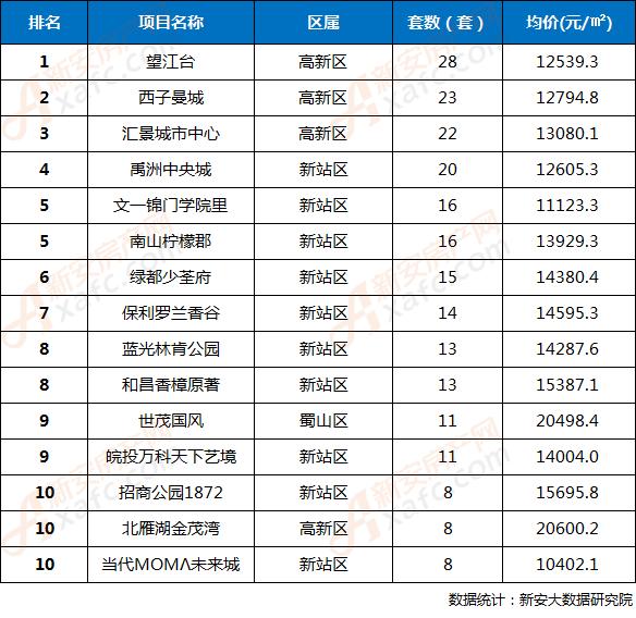 2018年第34周合肥市区楼盘网签成交TOP10排行榜