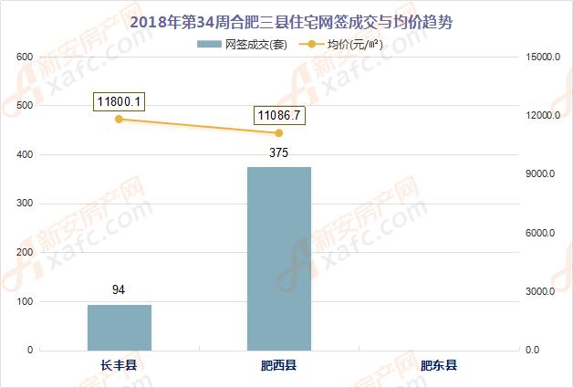 2018年第34周合肥三县住宅网签成交与均价趋势
