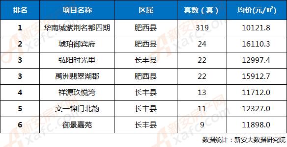 2018年第34周合肥三县楼盘网签成交TOP6排行榜