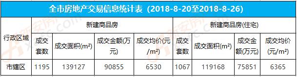 34周阜阳楼市:城区住宅成交1067套 均价6365元/㎡