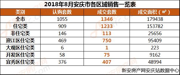 8月安庆市各区域销售一览表