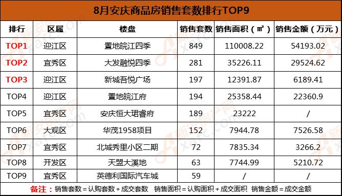 8月安庆商品房销售套数排行榜