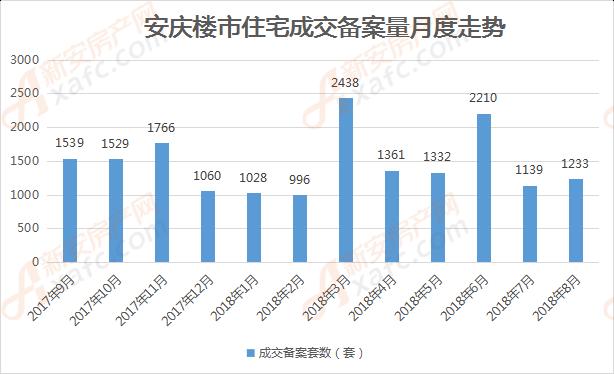 安庆楼市月度住宅备案量一览表