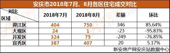 安庆市2018年7月、8月各区住宅成交对比.png