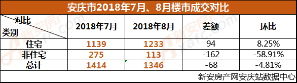 安庆市2018年7月、8月楼市成交对比.png