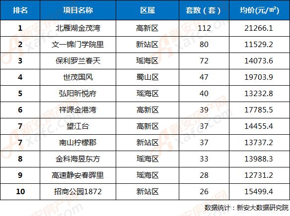 2018年第35周合肥市区楼盘网签成交TOP10排行榜