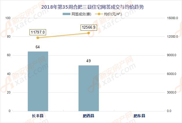 2018年第35周合肥三县住宅网签成交与均价趋势