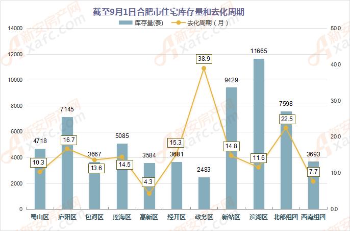 截至9月1日合肥市住宅库存量和去化周期