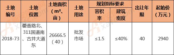 2018-73地块具体信息