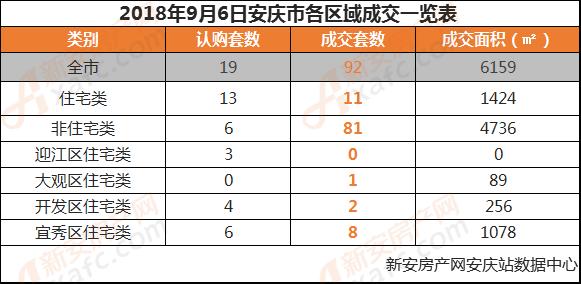 2018年9月6日安庆市各区域成交一览表