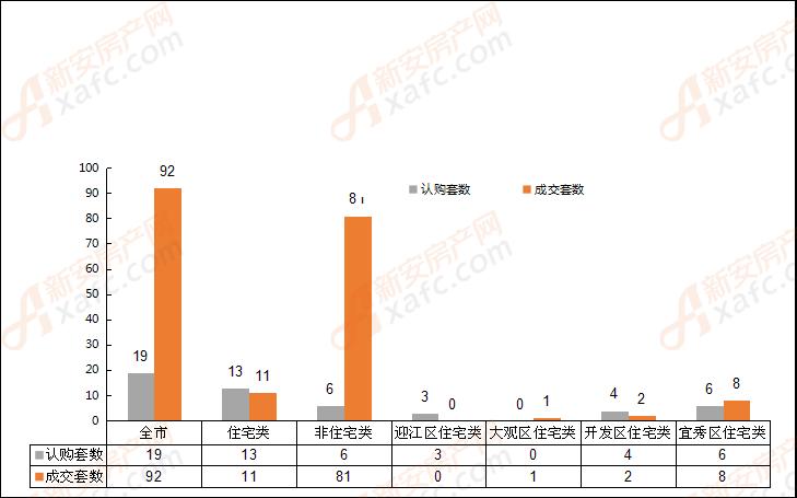 2018年9月6日安庆市各区域成交对比表