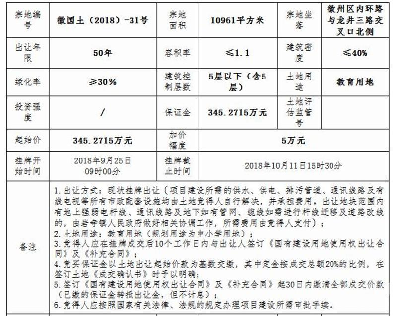 徽国土(2018)-31号土地情况.jpg