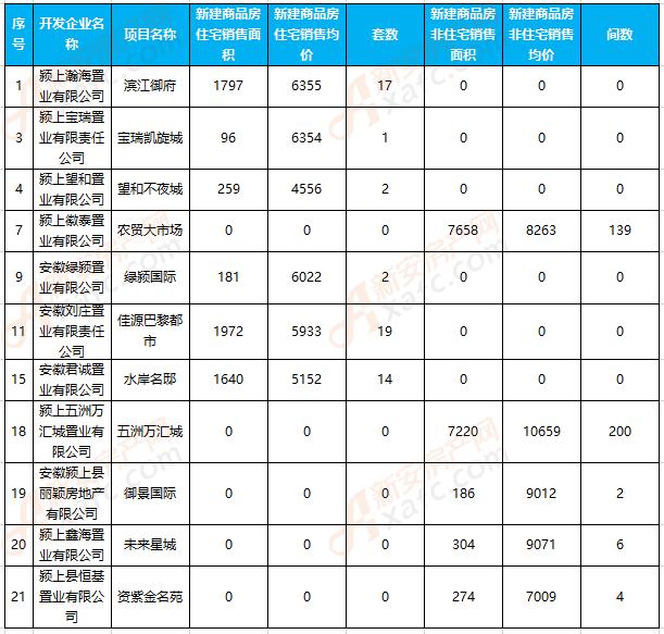 7月颍上楼市:住宅备案55套 成交均价5794.63元/㎡