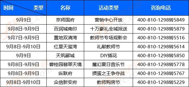 金九月|九月第2周阜阳楼市将迎来8场活动