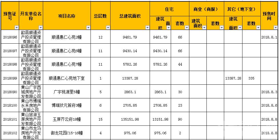 8月黄山获批预售证情况.png