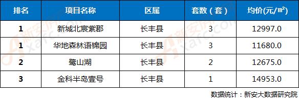 2018年第36周合肥三县楼盘网签成交TOP3排行榜