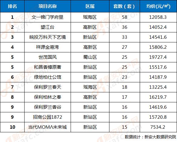 2018年第36周合肥市区楼盘网签成交TOP10排行榜