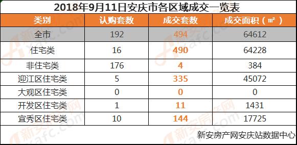 2018年9月11日安庆市各区域成交一览表