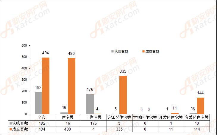 2018年9月11日安庆市各区域成交对比表