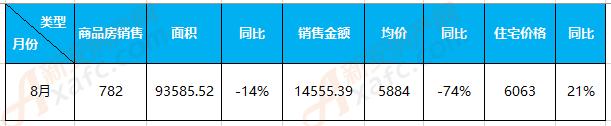 8月界首楼市:商品房备案782套 成交均价5884元/㎡