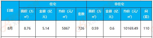 8月临泉楼市:住宅备案726套 成交均价5867元/㎡