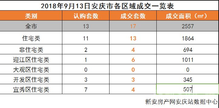 2018年9月13日安庆市各区域成交一览表