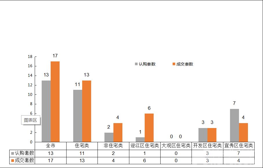 2018年9月13日安庆市各区域成交对比表