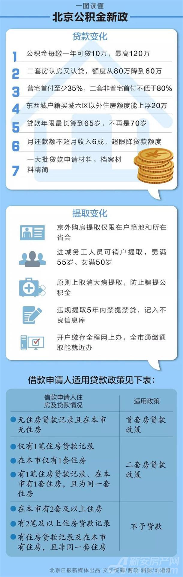 北京公积金新政