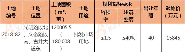 2018-82地块信息