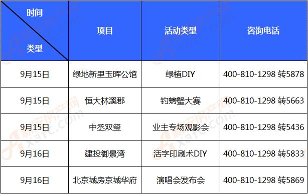 亳州楼市第37周活动统计表