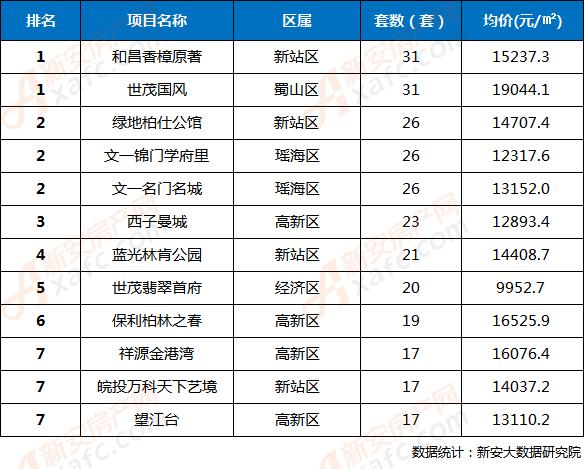 2018年第37周合肥市区楼盘网签成交TOP10排行榜