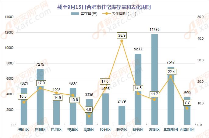 截至9月15日合肥市住宅库存量和去化周期