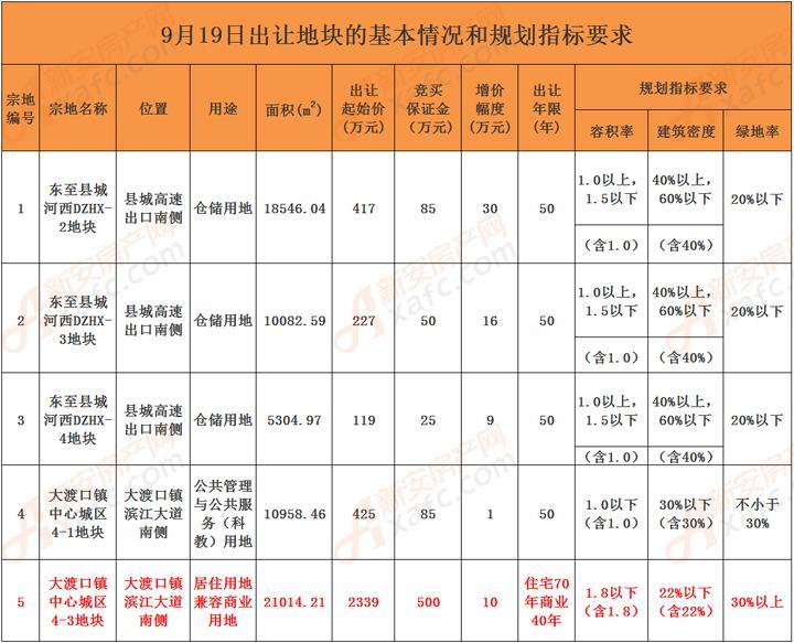 9月19日出让地块的基本情况和规划指标要求