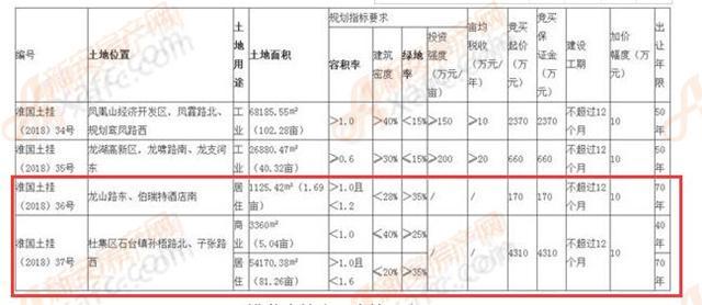 淮北土拍交易土块示意图