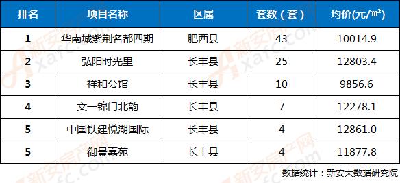 2018年第38周合肥三县楼盘网签成交TOP5排行榜